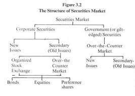 stock markets new issues market and secondary market