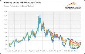Gold Asks Are Us Bonds Overvalued