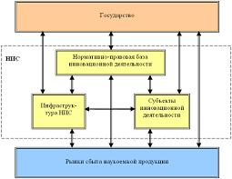 Наука и инновации в регионах России Состав НИС
