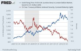 Benefiting From The Financial Crisis Gold And Us Treasury