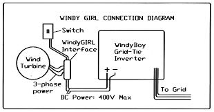 pm alt com permanant magnet alternator for wind turbine windygirltm connects rectifies protects and allows manual control of electronic turbine brake note yellow and green wires for manual braking switch