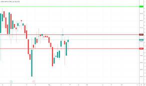 Acu Stock Price And Chart Amex Acu Tradingview