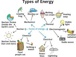Energy Transformation Chart Types Of Energy Knowledge Bank Solar Schools