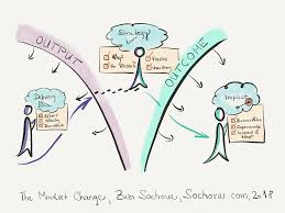 Business Value Delivered Chart Feedback Agile And Scrum Blog