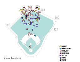 Freezestats Fantasy Baseball Advice Projections Rankings