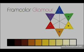 Framesi Framcolor Glamour How To Read The Color Codes