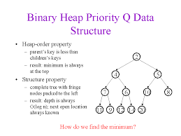 Binary Heap Priority Q Data Structure
