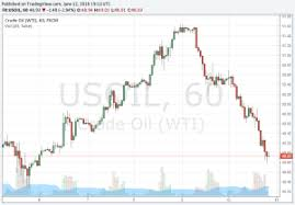 Oil Usd Live Chart Crude Oil Prices Today Live Chart Macrotrends