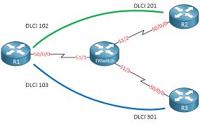 cisco frame relay switch topology