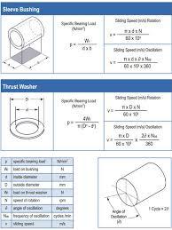 Du Bushing Size Chart Bushing Pv Calculations Daemar Inc