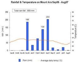 Komodo Survival Program Rain And Temperature Dynamics On