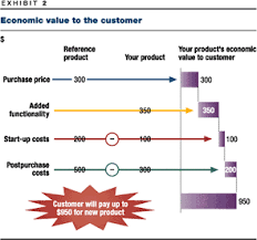 Business Value Delivered Chart Delivering Value To Customers Mckinsey