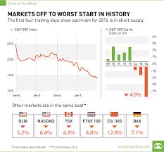 Stock Markets Off To Worst Start In History G M Zen