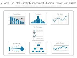7 Tools For Total Quality Management Diagram Powerpoint