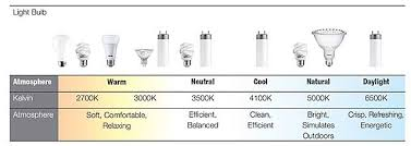 kinds of lighting fixtures. color temperatures of common lighting fixtures from philips kinds