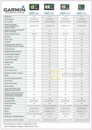 Gps Comparison Chart Garmin Allbright Tech Gps Comparison Chart Nuvi 3790 1460