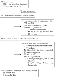 Flow Chart Of Primary And Secondary Data Tuberculosis And Hiv Co Infection In European Union And
