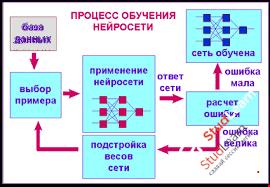Алгоритм обучения нейронных сетей Курсовая Методы и системы  Алгоритм обучения нейронных сетей