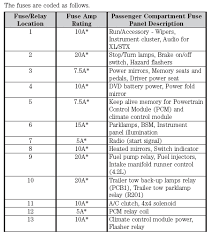 2007 ford escape fuse panel diagram wirdig fuse box diagram for ford f 150 fuse location amp rating and