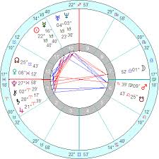 Greeces Natal Chart The Search Of An Astrological Identity