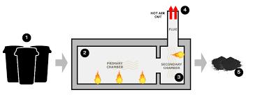 How An Incinerator Works Inciner8