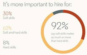 Candidates Soft Skills Are Notoriously Hard To Assess But