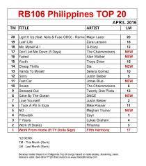Philippines Top 20 Songs April 2016 Pt20 Chart Radio Boracay