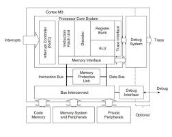 Draw And Explain The Architecture Of Arm Cortex M3