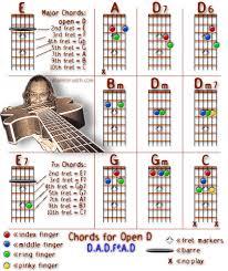 Alanhorvath Com Open D Tuning Chord Charts