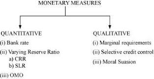 Monetary Policy Flow Chart What Are The Instruments Of Monetary Policy Of Rbi How Does