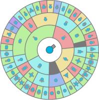 Diep Io Upgrade Chart Upgrades