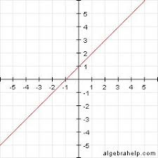 best algebra help ideas ratio and proportion  determining the equation of a line from a graph algebra help