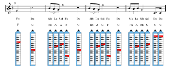 Melodica Chords Chart Star Wars Main Title Melodica Sheet Music Guitar Chords