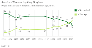 the illegalization of marijuana a brief history origins  american attitudes toward marijuana legalization