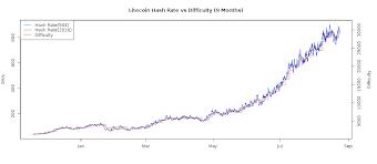 Bitcoin Hashrate Chart Crypto Currencies Crypto Mining Blog