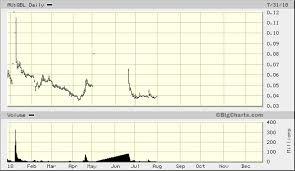 Queensland Bauxite Ltd Au Qbl Advanced Chart Asx Au