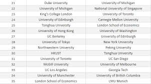 World University Rankings 2018 Qs Vs Times Higher Education