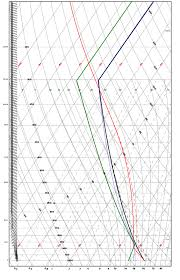 Skew T Chart How Can I Plot A Skew T Log P Diagram Earth Science Stack