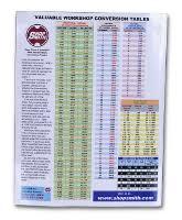 Shopsmith Speed Chart