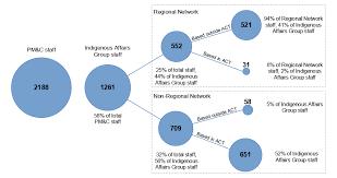 Management Of The Regional Network Australian National
