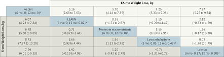 Comparison of Weight Loss Among Named Diet Programs in Overweight ...