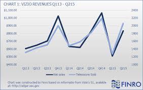 Vizio Ipo Companys Limitations Can Turn Into Catalysts