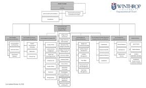 Organizational Chart Chief Of Staff And Secretary Internal
