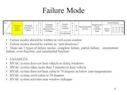Failure Mode Fmea Failure Modes Effects Analysis Ppt Download