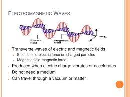 Transverse Nature Of Light Light Investigate The Properties And Behaviors Of Mechanical