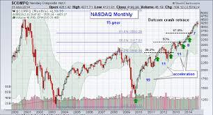Nasdaq Chart 2014 Nasdaq Chart 2014 Update