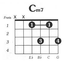 Cmin7 Downloadable Guitar Chord Chart