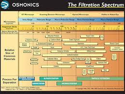 Osmonics Ro System Reverse Osmosis Systems