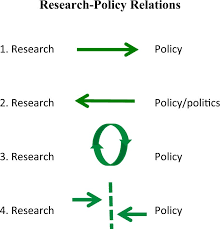 Political Agenda Template Magnificent Rethinking Policy 'impact' Four Models Of Researchpolicy Relations