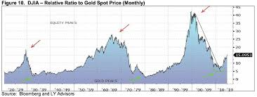 Long Term Gold Chart Buy Gold Illidan